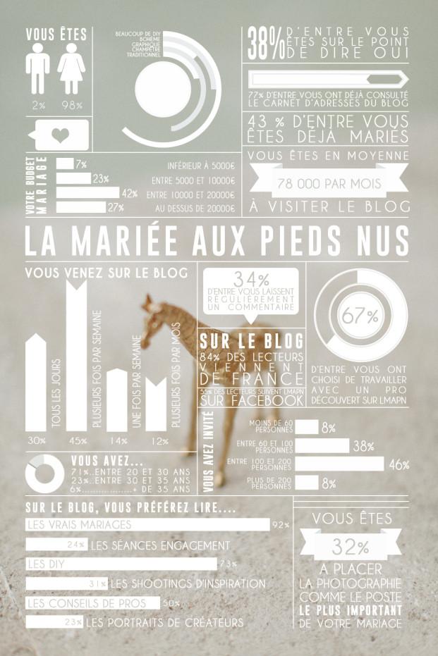 La mariee aux pieds nus - reader survey 2013
